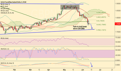 GBPNZD: GBP/NZD fails to hold above 200-DMA, bias lower, stay short