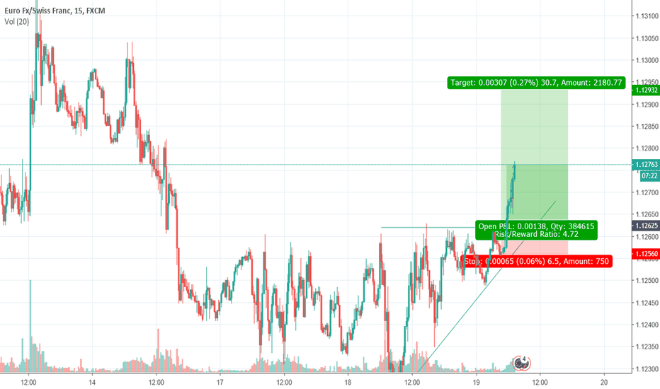 EURCHF: Great chance at the EURCHF