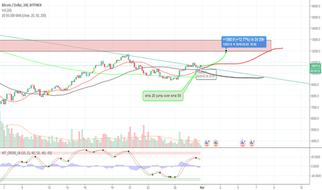 BTCUSD: The quick red sma 20  jumps over the lazy sma 50