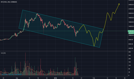 BTCUSD: BTC/USD SHORT TERM PRICE SPEC APPROACHES $25,000 AROUND MID FEB.