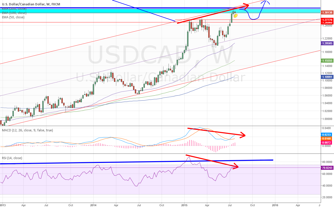however on weekly ~ so wait for the USDCAD train as it retraces