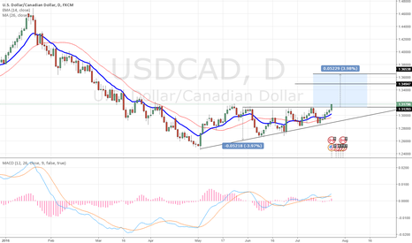 USDCAD: Uptrend USDCAD