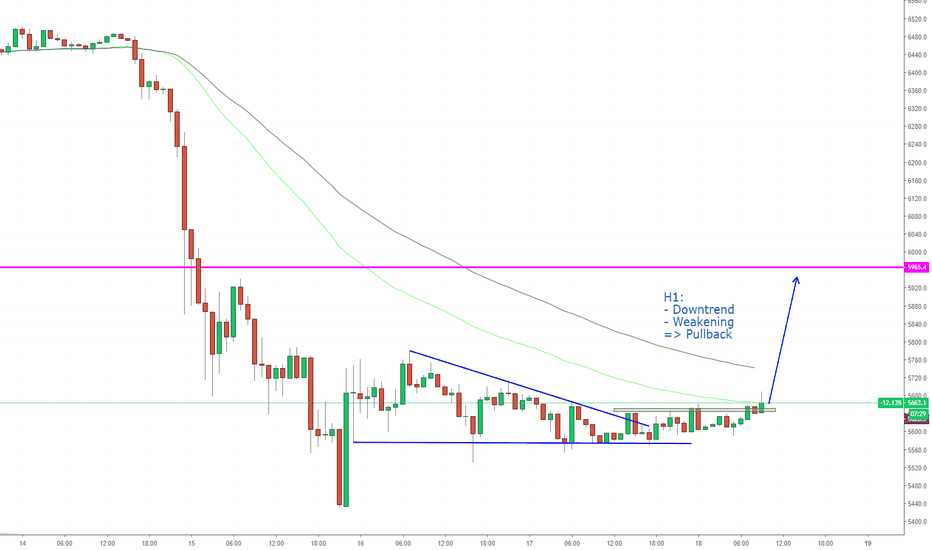 BTCUSD: BTCUSD - Break up from triangle pattern on H1