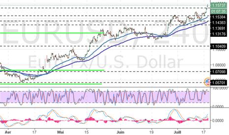 EURUSD: EUR/USD : l'analyse générale