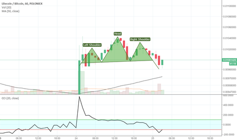 LTCBTC: LTC ugly head and shoulders