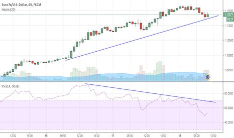 EURUSD: EURUSD (Euro-Dolar) Yükseliş devam edecek mi?