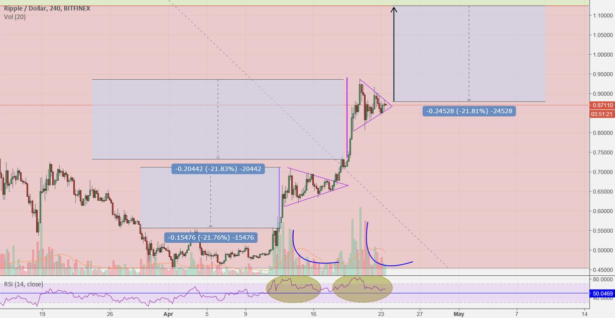 XRP/USD LONG