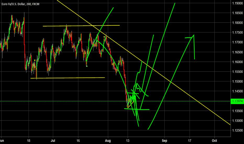 EURUSD: Daily Dollar Analysis - is the Dollar long & Euro Short?