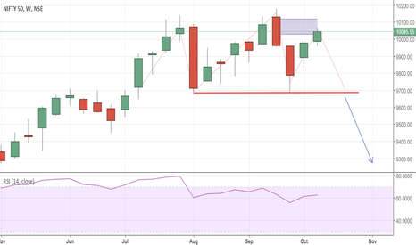 NIFTY: H&S NIFTY