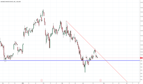 AMD: AMD 4 hr chart