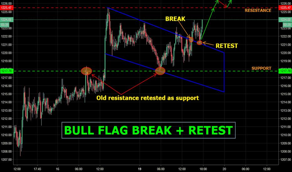 GOLD: GOLD - UPDATE:  Bull flag broken + Retested, go long!