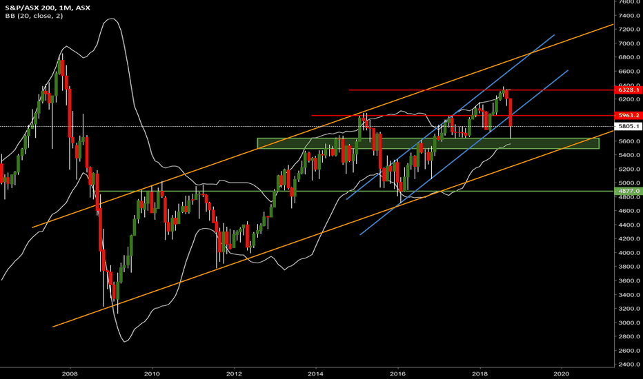 XJO: Réaction support