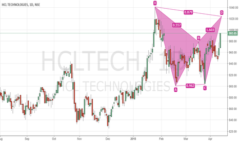 HCLTECH: Bearish Bat in HCL