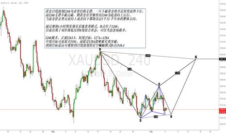 XAUUSD: 黄金赛福模式与蝙蝠模式嵌套,1260有望作为重要支撑助力金价上行