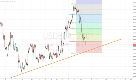 USDEUR: Buying Opportunity for USD/EUR