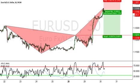 EURUSD: EURUSD 1H BEARISH CRAB SHORT