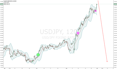 USDJPY: USD/JPY is still risky (Nikita FX )