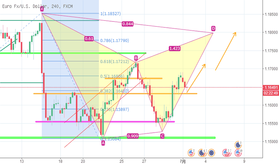 EURUSD: 欧元回踩重要结构位之后,继续完成前期蝴蝶形态!