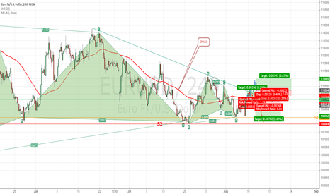 EURUSD: Dont guess, but preapre for the trend.