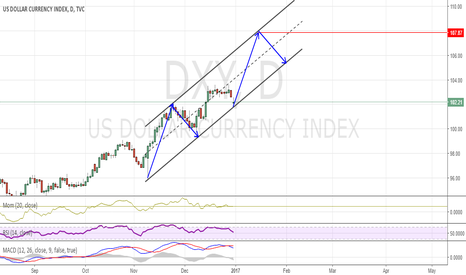 DXY: GO LONG DXY