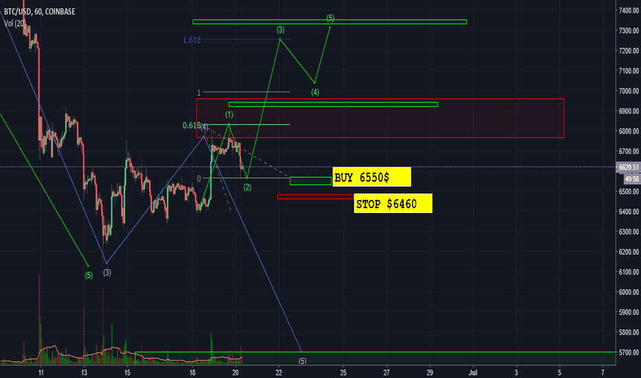 BTCUSD: WHAT BICOIN HAS BEEN DOING?