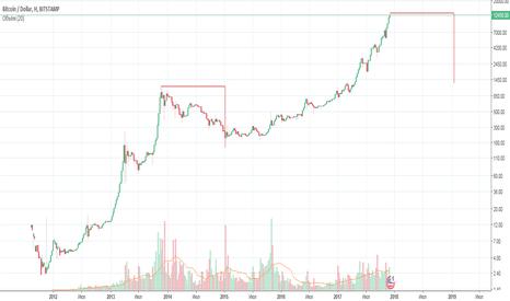 BTCUSD: Логарифмический Bitcoin.