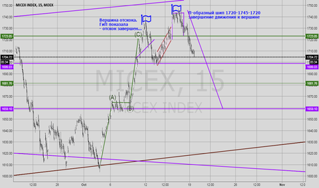 MICEX: ММВБ Классические фигуры ТА и Маржинальность рынка
