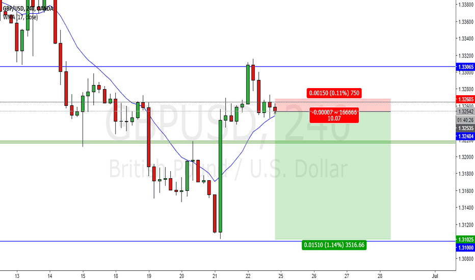 GBPUSD: GBPUSD day-trading strategy