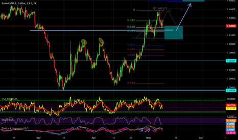 EURUSD: only my idea
