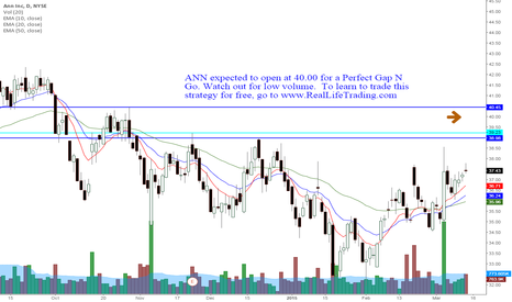 ANN: ANN Day Trade Perfect Gap N Go (Brad Reed Mar13,2015)