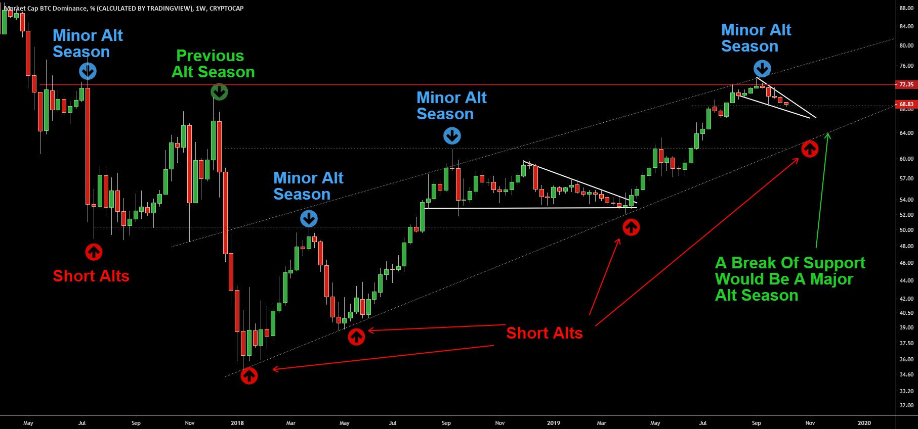 Bitcoin és Altcoin dominancia diagram
