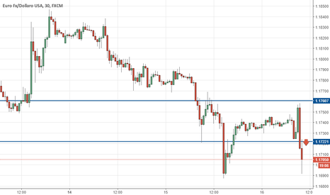 EURUSD: #eur/usd short on trend