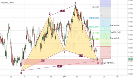 AUDCHF: Look to Long / Buy AUDCHF