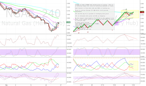 NGAS: Thoughts on using Renko Charts (cont.)