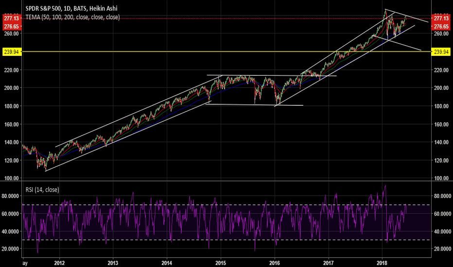 SPY: SPY morphing into a descending channel.
