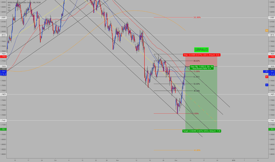 GBPAUD: GBPAUD SHORT AGAIN