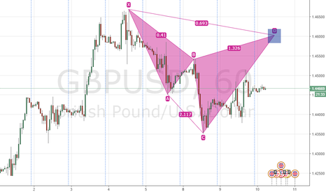 GBPUSD: BEARISH CYPHER