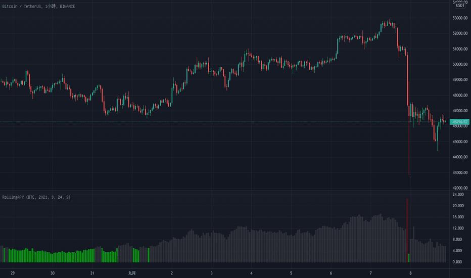 btc tradingview usd)