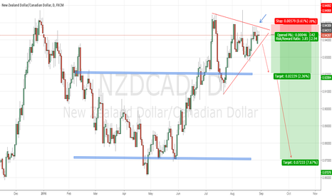 NZDCAD: NZDCAD - possible short with great R:R