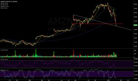 AMZN: $AMZN Daily