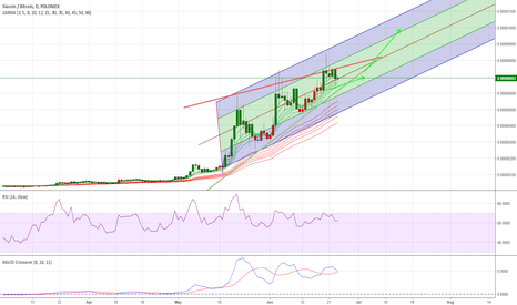 SCBTC: Wait for July 10 -15th for break out?