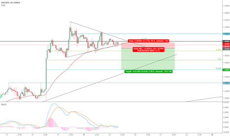 GBPNZD: Breakout incoming!