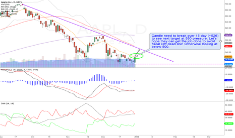 AAPL: AAPL 1D: Long base on chart but watch out for fiscal cliff deal!