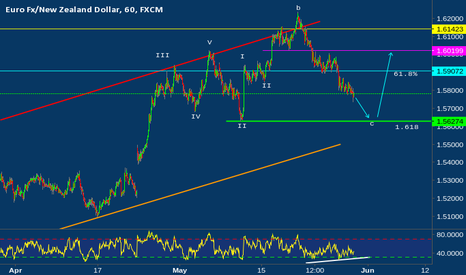 EURNZD: Elliott wave analysis of EUR/NZD for May 30, 2017