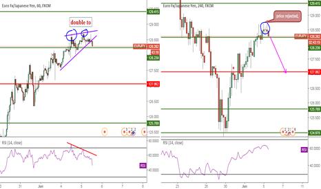 EURJPY: EURJPY, DobuleTop&Wedge&RSIDivergence&P.Action, 1H-4H, Sell