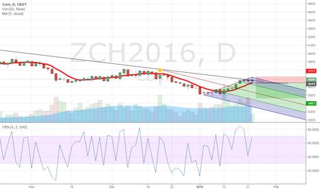ZCH2016: Short on Corn