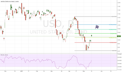 USO: LONG USOIL, SHORT USD