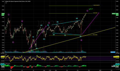JPN225: c wave thrust after triangle b wave?