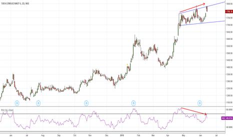 TCS: Bearish Divergence & Engulfing