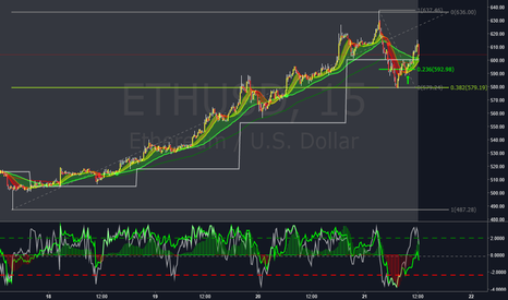 ETHUSD: ETHUSD short position idea